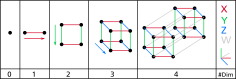 4 dimensional shapes